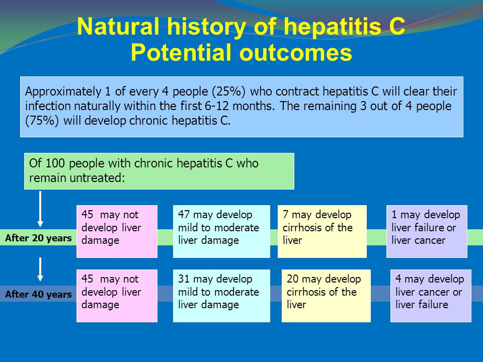 After 20 years Of 100 people with chronic hepatitis C who remain untreated: After 40 years Natural history of hepatitis C Potential outcomes Approxima
