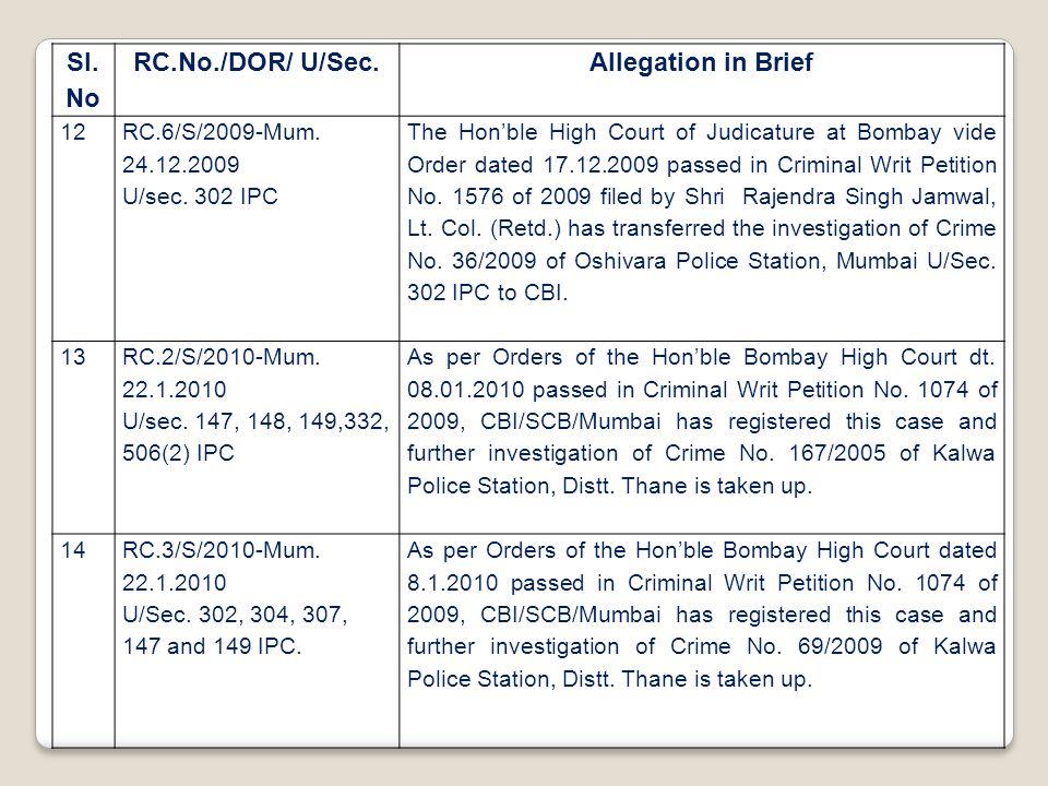 Sl. No RC.No./DOR/ U/Sec.Allegation in Brief 12 RC.6/S/2009-Mum. 24.12.2009 U/sec. 302 IPC The Hon'ble High Court of Judicature at Bombay vide Order d