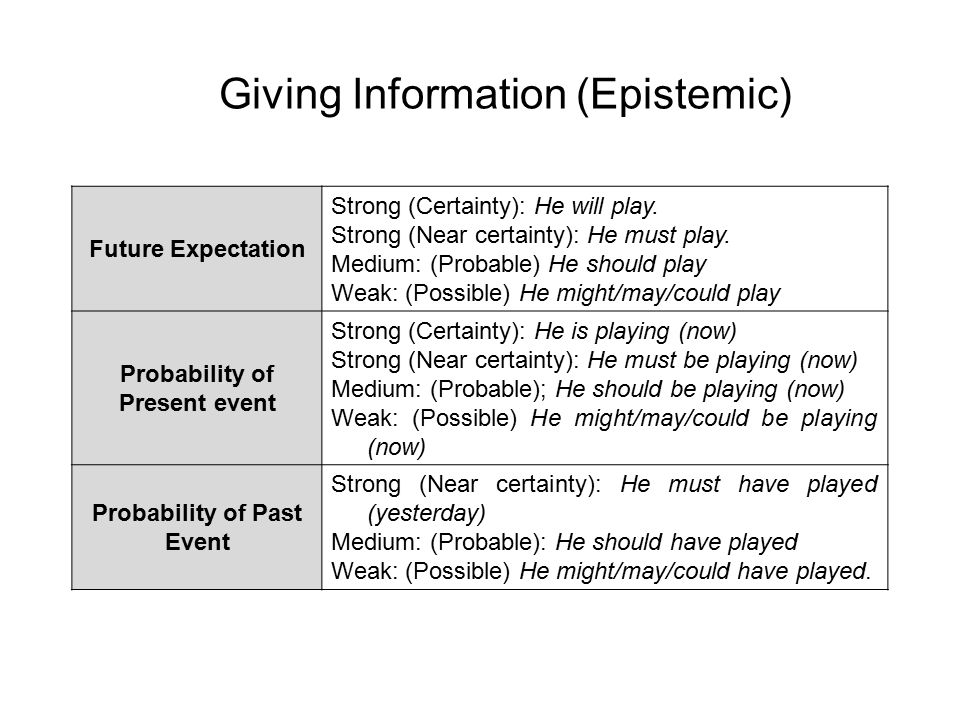 Giving Information (Epistemic) Future Expectation Strong (Certainty): He will play. Strong (Near certainty): He must play. Medium: (Probable) He shoul