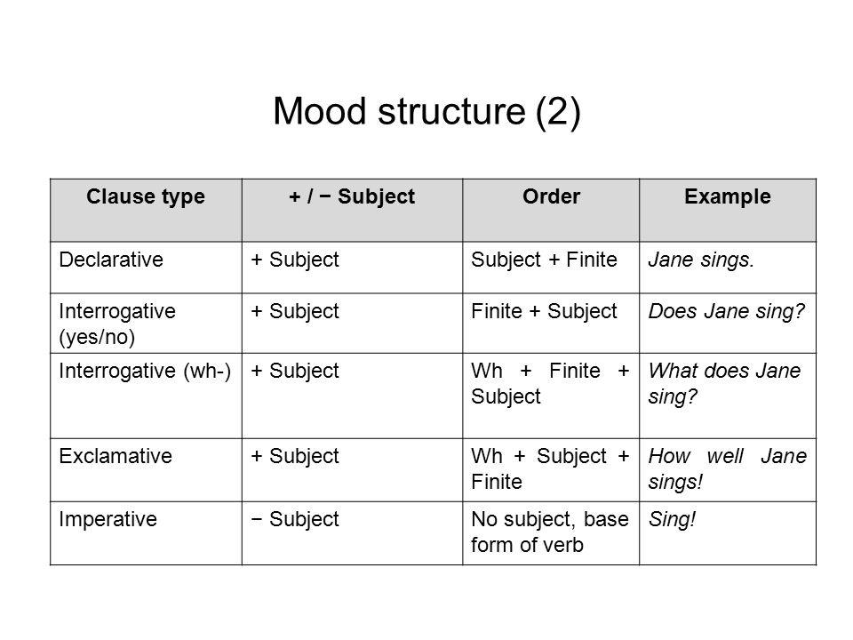Mood structure (2) Clause type+ / − SubjectOrderExample Declarative+ SubjectSubject + FiniteJane sings. Interrogative (yes/no) + SubjectFinite + Subje