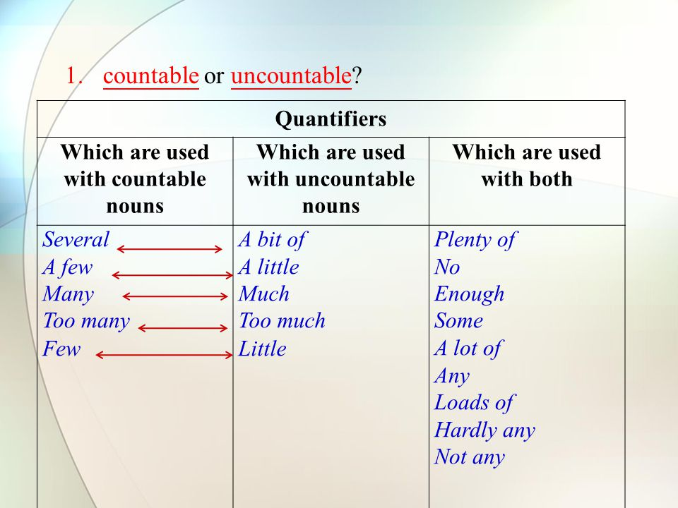 1.countable or uncountable.