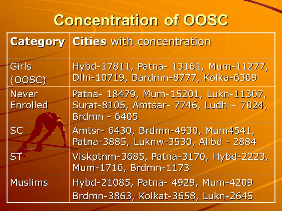 Concentration of OOSC Category Cities with concentration Girls(OOSC) Hybd-17811, Patna- 13161, Mum-11277, Dlhi-10719, Bardmn-8777, Kolka-6369 Never Enrolled Patna- 18479, Mum-15201, Lukn-11307, Surat-8105, Amtsar- 7746, Ludh – 7024, Brdmn - 6405 SC Amtsr- 6430, Brdmn-4930, Mum4541, Patna-3885, Luknw-3530, Allbd - 2884 ST Viskptnm-3685, Patna-3170, Hybd-2223, Mum-1716, Brdmn-1173 Muslims Hybd-21085, Patna- 4929, Mum-4209 Brdmn-3863, Kolkat-3658, Lukn-2645