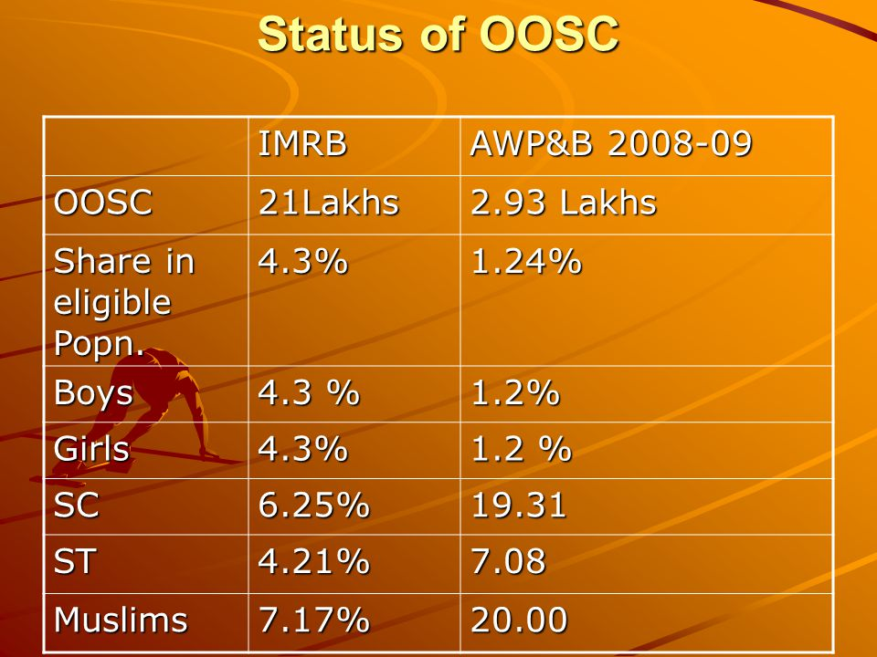 Status of OOSC IMRB AWP&B 2008-09 OOSC21Lakhs 2.93 Lakhs Share in eligible Popn.