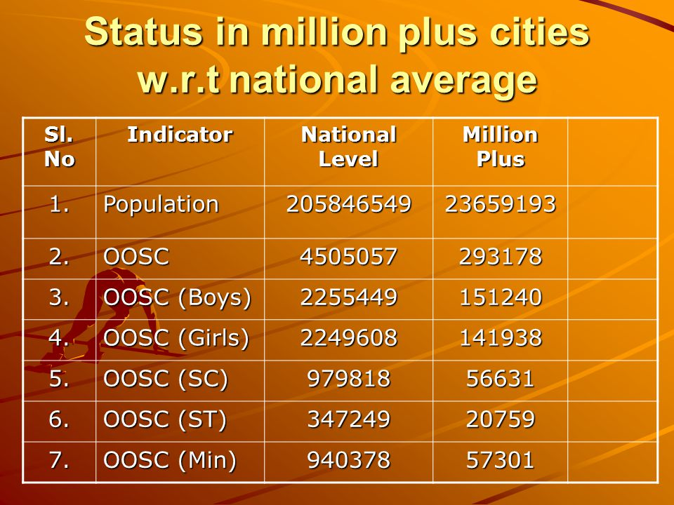 Status in million plus cities w.r.t national average Sl.