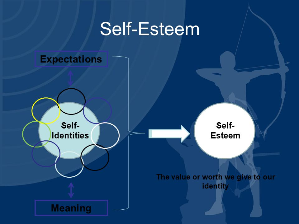 Self-Esteem Self- Identities Expectations Meaning Self- Esteem The value or worth we give to our identity