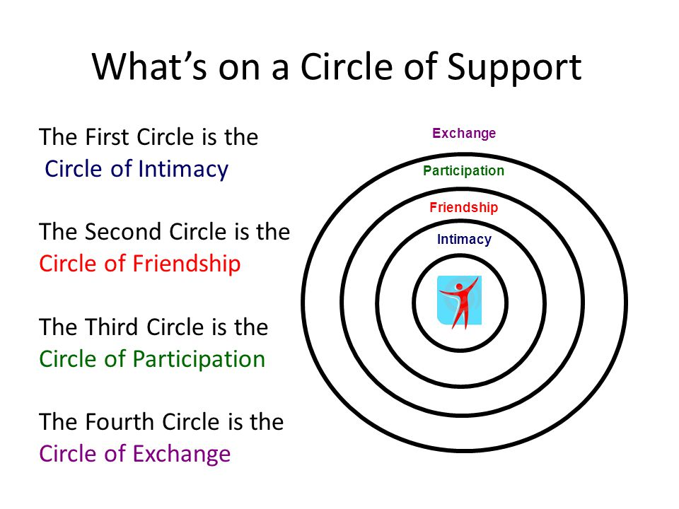 What's on a Circle of Support The First Circle is the Circle of Intimacy The Second Circle is the Circle of Friendship The Third Circle is the Circle of Participation The Fourth Circle is the Circle of Exchange Intimacy Friendship Participation Exchange