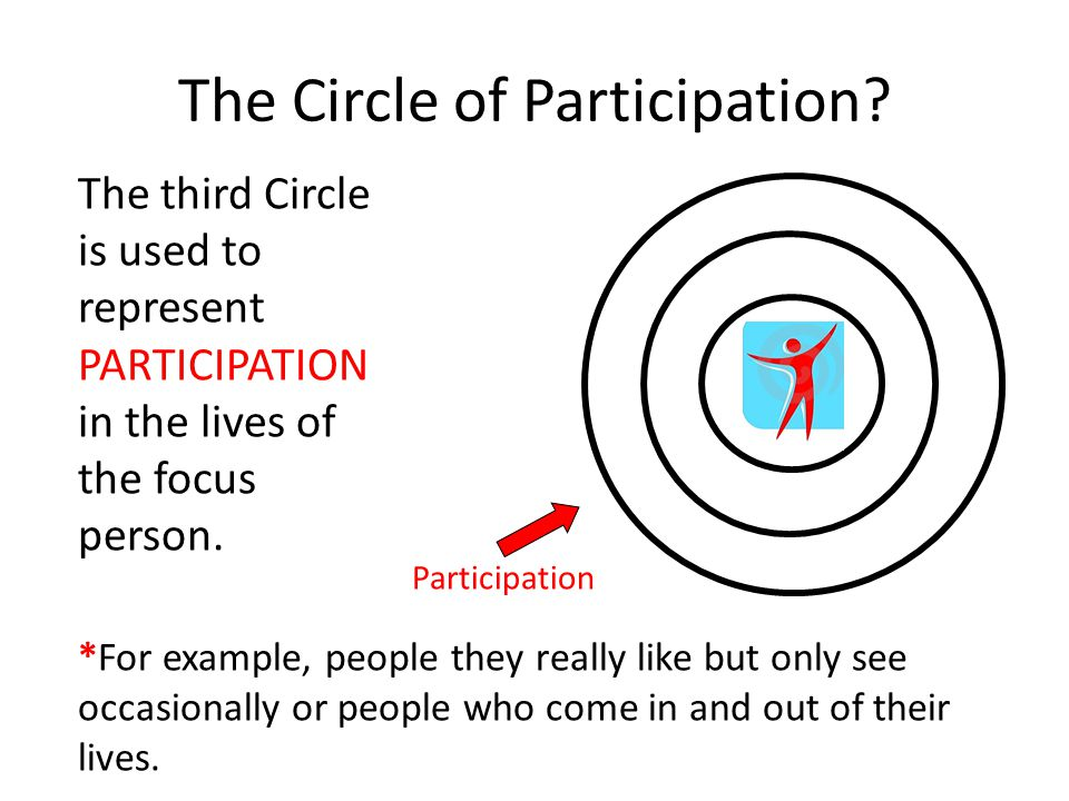 The Circle of Participation.