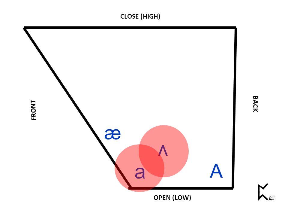 CLOSE (HIGH) BACK FRONT OPEN (LOW) A æ gr