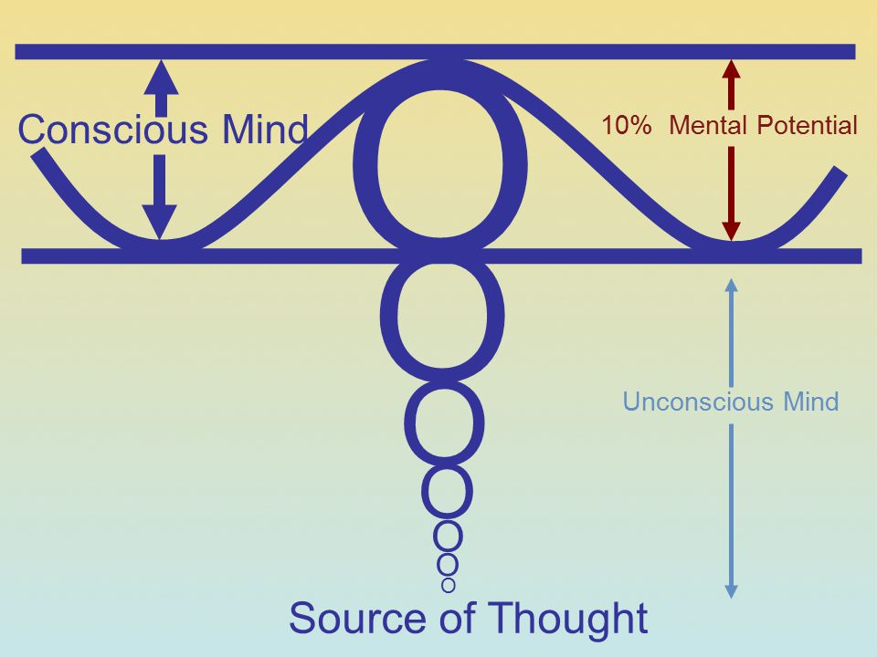 Source of Thought Conscious Mind O O O O O O O 10% Mental Potential Unconscious Mind