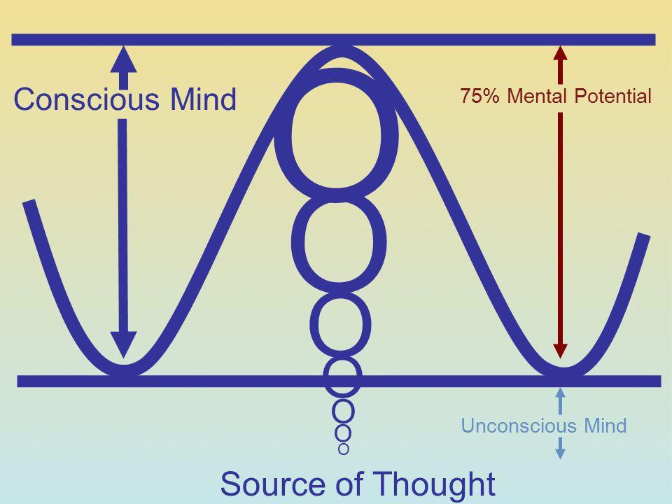 Conscious Mind O O O O O O O 75% Mental Potential Unconscious Mind