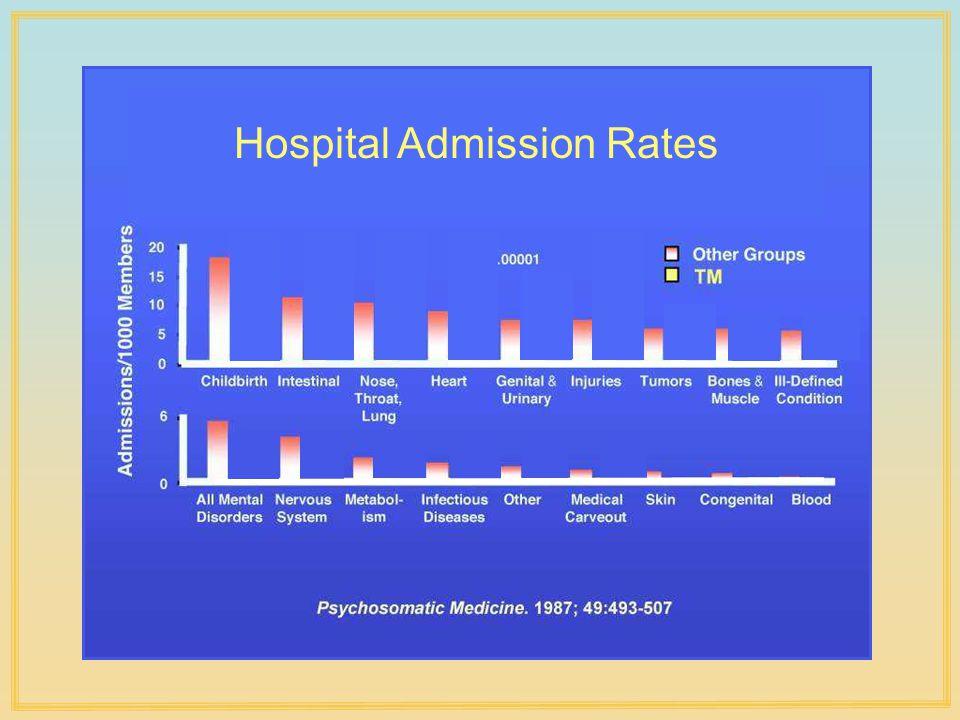 Hospital Admission Rates