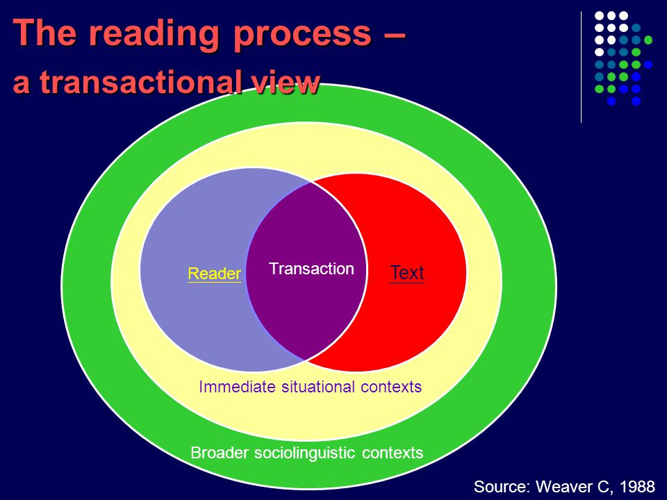 Explicit and planned instruction for reading skills  Emphasis on interactiveness of reading process – anticipation, prediction, personal responses, critical and reflective thinking, etc.