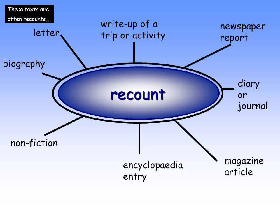 recount letter write-up of a trip or activity newspaper report diary or journal magazine article encyclopaedia entry non-fiction biography These texts