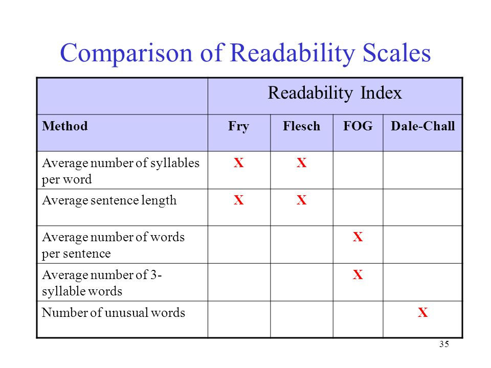35 Comparison of Readability Scales Readability Index MethodFryFleschFOGDale-Chall Average number of syllables per word XX Average sentence lengthXX A