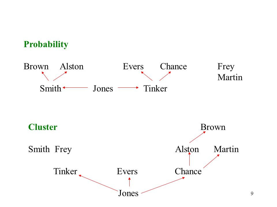 9 Probability Brown Alston Evers Chance Frey Martin Smith Jones Tinker Cluster Brown Smith Frey Alston Martin Tinker Evers Chance Jones