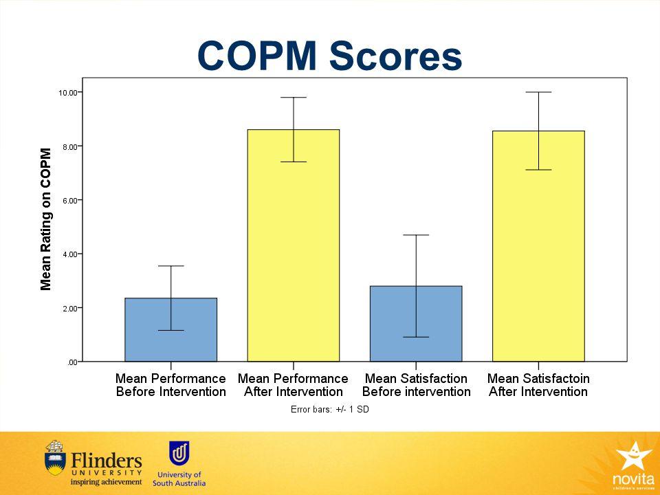 COPM Scores