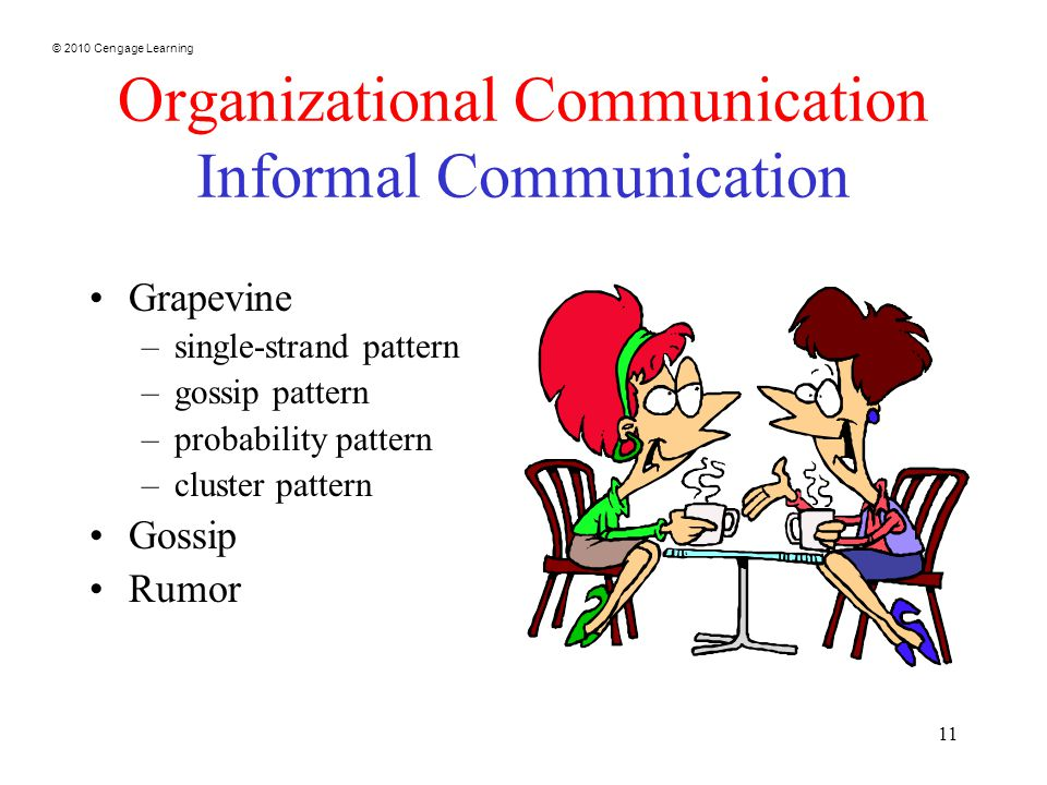 © 2010 Cengage Learning 11 Organizational Communication Informal Communication Grapevine –single-strand pattern –gossip pattern –probability pattern –cluster pattern Gossip Rumor