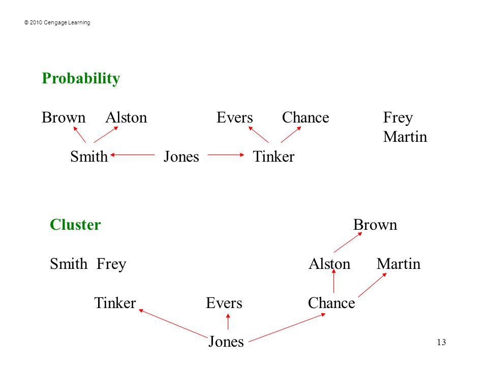 © 2010 Cengage Learning 13 Probability Brown Alston Evers Chance Frey Martin Smith Jones Tinker Cluster Brown Smith Frey Alston Martin Tinker Evers Chance Jones