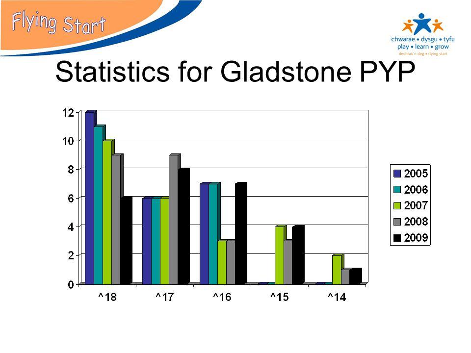 Statistics for Gladstone PYP