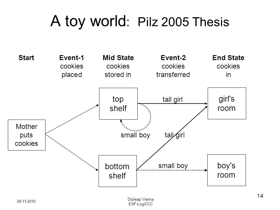 28-11-2010 Dipleap Vienna ESF-LogiCCC 14 A toy world : Pilz 2005 Thesis Start Event-1 Mid StateEvent-2 End State cookiescookiescookiescookies placedstored intransferredin Mother puts cookies top shelf bottom shelf girl s room boy s room tall girl small boy