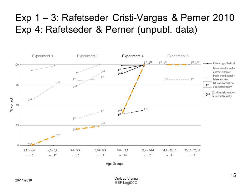 28-11-2010 Dipleap Vienna ESF-LogiCCC 15 Exp 1 – 3: Rafetseder Cristi-Vargas & Perner 2010 Exp 4: Rafetseder & Perner (unpubl. data)
