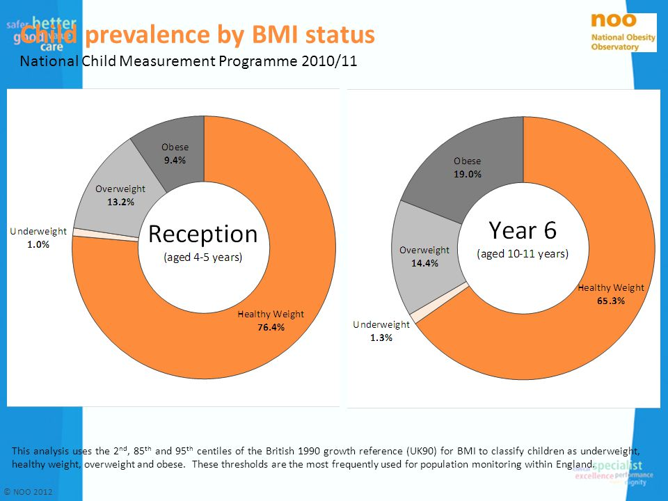 Child prevalence by BMI status National Child Measurement Programme 2010/11 This analysis uses the 2 nd, 85 th and 95 th centiles of the British 1990