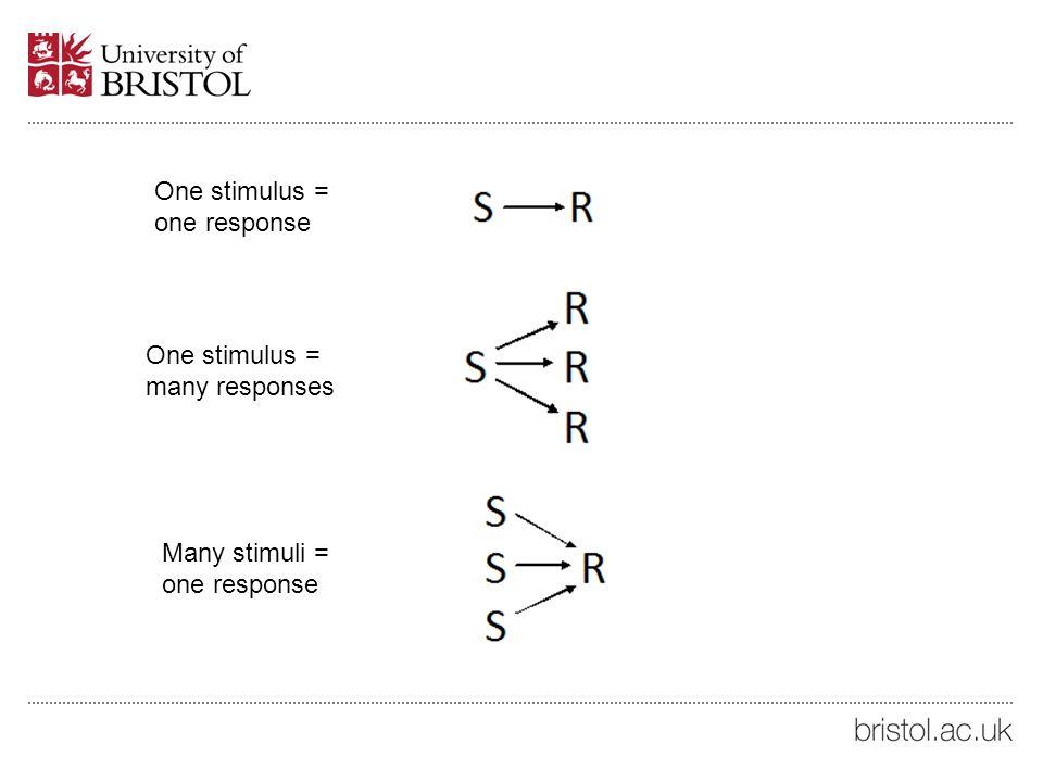 One stimulus = one response One stimulus = many responses Many stimuli = one response