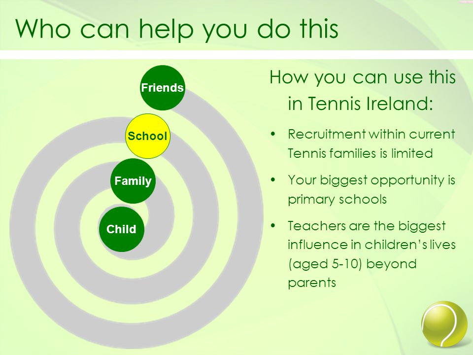Fish were the fish are Local Tennis Club School Every Tennis Club in Ireland has a catchment area of Primary Schools