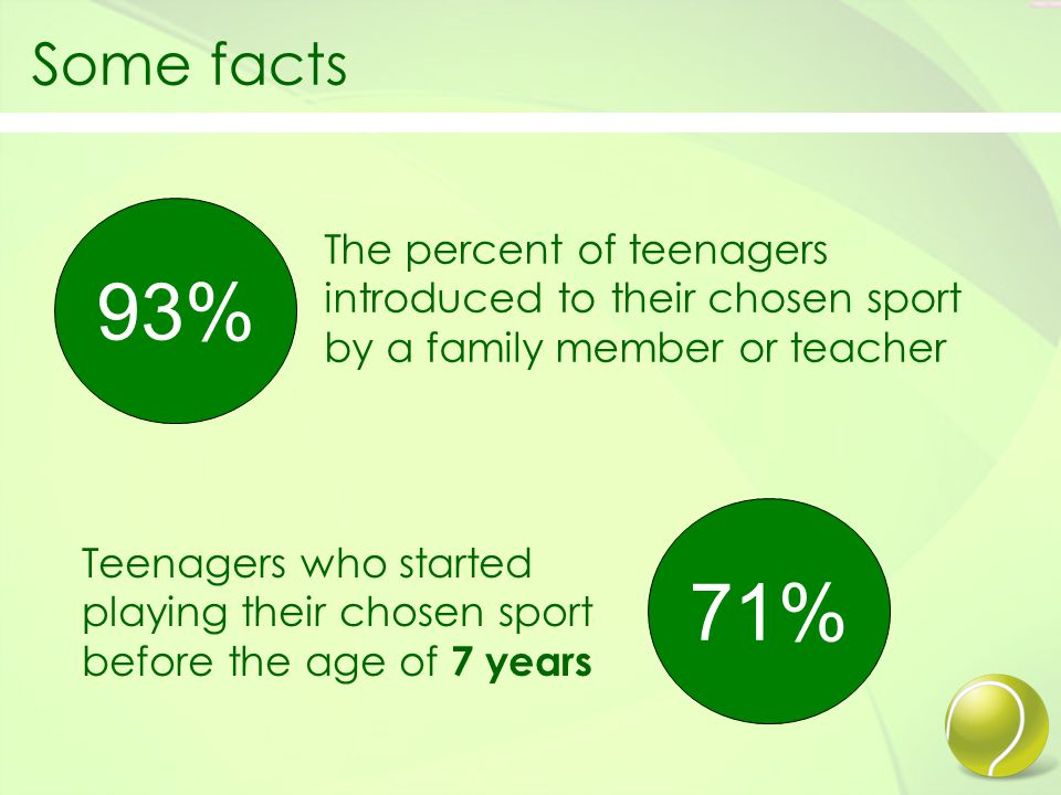 Some facts The percent of teenagers introduced to their chosen sport by a family member or teacher Teenagers who started playing their chosen sport before the age of 7 years 93% 71%