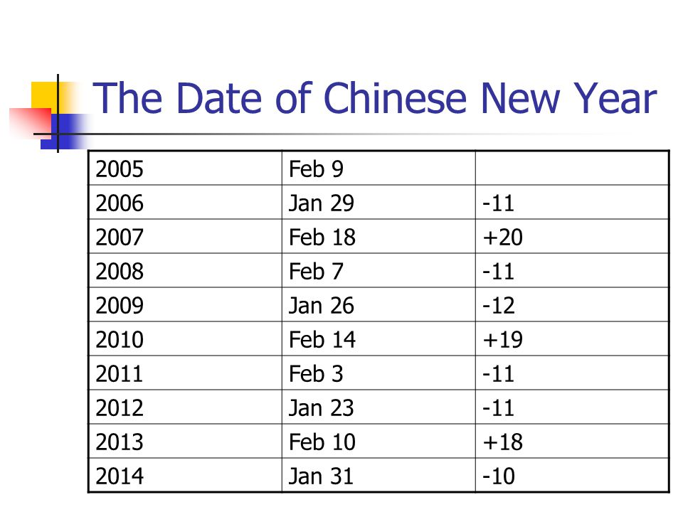 The Date of Chinese New Year 2005Feb 9 2006Jan 29-11 2007Feb 18+20 2008Feb 7-11 2009Jan 26-12 2010Feb 14+19 2011Feb 3-11 2012Jan 23-11 2013Feb 10+18 2014Jan 31-10