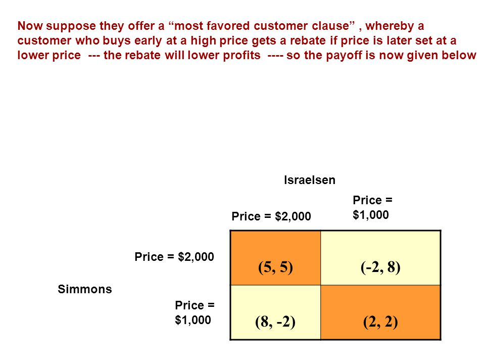 (5, 5)(-2, 8) (8, -2)(2, 2) Price = $2,000 Price = $1,000 Price = $2,000 Price = $1,000 Israelsen Simmons Now suppose they offer a most favored customer clause , whereby a customer who buys early at a high price gets a rebate if price is later set at a lower price --- the rebate will lower profits ---- so the payoff is now given below