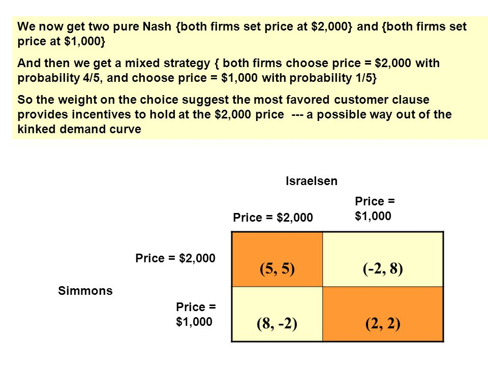 (5, 5)(-2, 8) (8, -2)(2, 2) Price = $2,000 Price = $1,000 Price = $2,000 Price = $1,000 Israelsen Simmons We now get two pure Nash {both firms set price at $2,000} and {both firms set price at $1,000} And then we get a mixed strategy { both firms choose price = $2,000 with probability 4/5, and choose price = $1,000 with probability 1/5} So the weight on the choice suggest the most favored customer clause provides incentives to hold at the $2,000 price --- a possible way out of the kinked demand curve