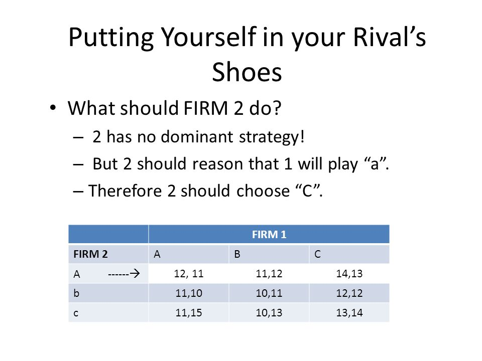 FIRM 1 FIRM 2ABC A ------  12, 1111,1214,13 b11,1010,1112,12 c11,1510,1313,14 Putting Yourself in your Rival's Shoes What should FIRM 2 do.