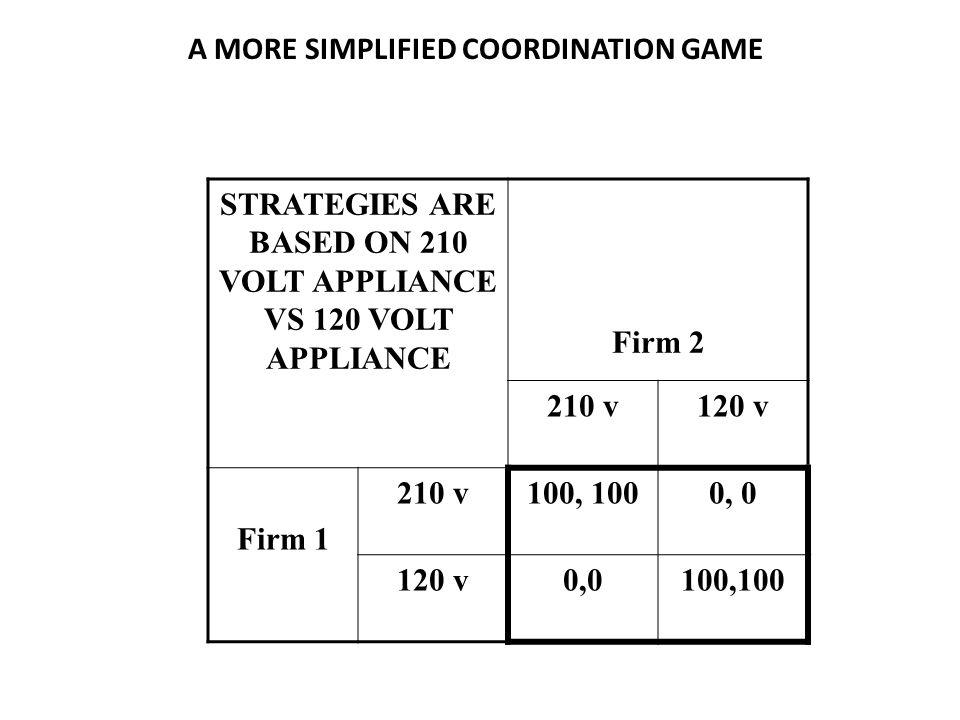 STRATEGIES ARE BASED ON 210 VOLT APPLIANCE VS 120 VOLT APPLIANCE Firm 2 210 v120 v Firm 1 210 v100, 1000, 0 120 v0,0100,100 A MORE SIMPLIFIED COORDINATION GAME