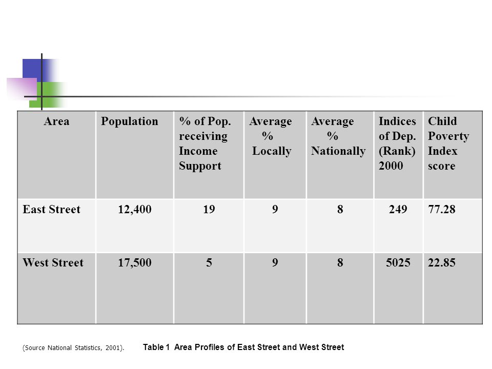 Table 1 Area Profiles of East Street and West Street AreaPopulation% of Pop. receiving Income Support Average % Locally Average % Nationally Indices o