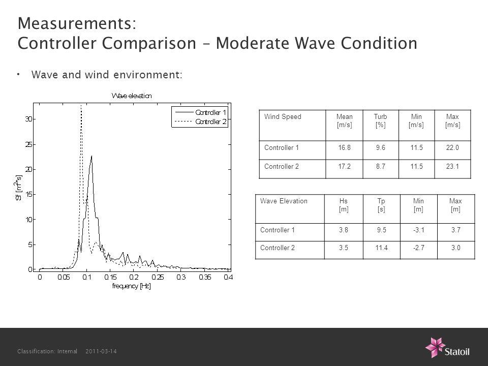 Classification: Internal 2011-03-14 Wind SpeedMean [m/s] Turb [%] Min [m/s] Max [m/s] Controller 116.89.611.522.0 Controller 217.28.711.523.1 Wave Ele