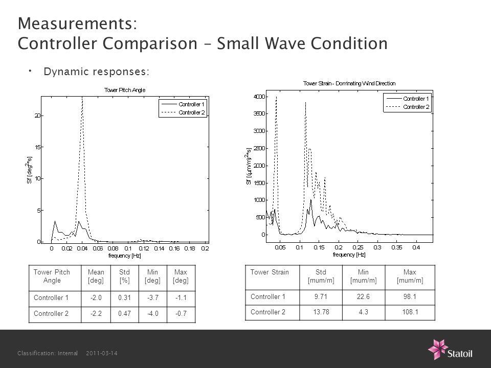 Classification: Internal 2011-03-14 Tower Pitch Angle Mean [deg] Std [%] Min [deg] Max [deg] Controller 1-2.00.31-3.7-1.1 Controller 2-2.20.47-4.0-0.7