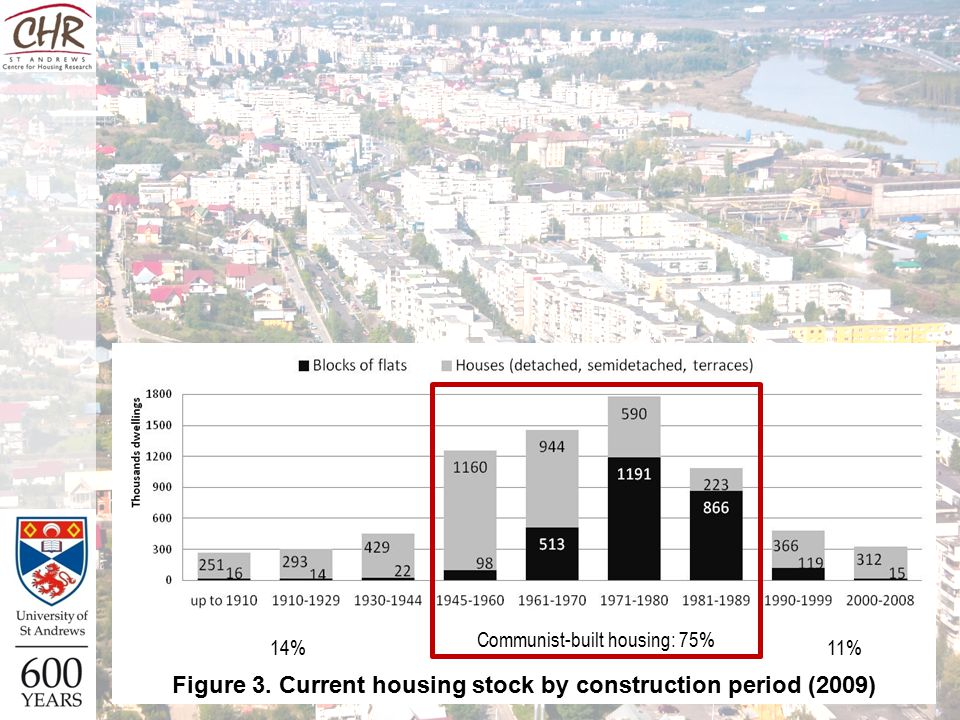 14%11% Figure 3. Current housing stock by construction period (2009) Communist-built housing: 75%