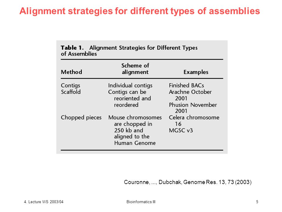 4.Lecture WS 2003/04Bioinformatics III16 What is MUMmer.