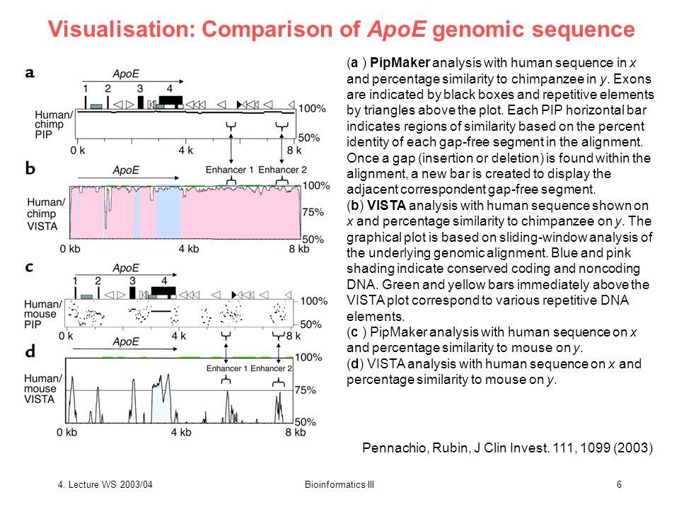 4.Lecture WS 2003/04Bioinformatics III7 UCSC genome browser Pennachio, Rubin, J Clin Invest.