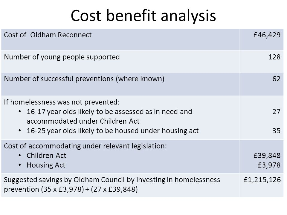 Cost benefit analysis Cost of Oldham Reconnect£46,429 Number of young people supported128 Number of successful preventions (where known)62 If homelessness was not prevented: 16-17 year olds likely to be assessed as in need and accommodated under Children Act 16-25 year olds likely to be housed under housing act 27 35 Cost of accommodating under relevant legislation: Children Act Housing Act £39,848 £3,978 Suggested savings by Oldham Council by investing in homelessness prevention (35 x £3,978) + (27 x £39,848) £1,215,126