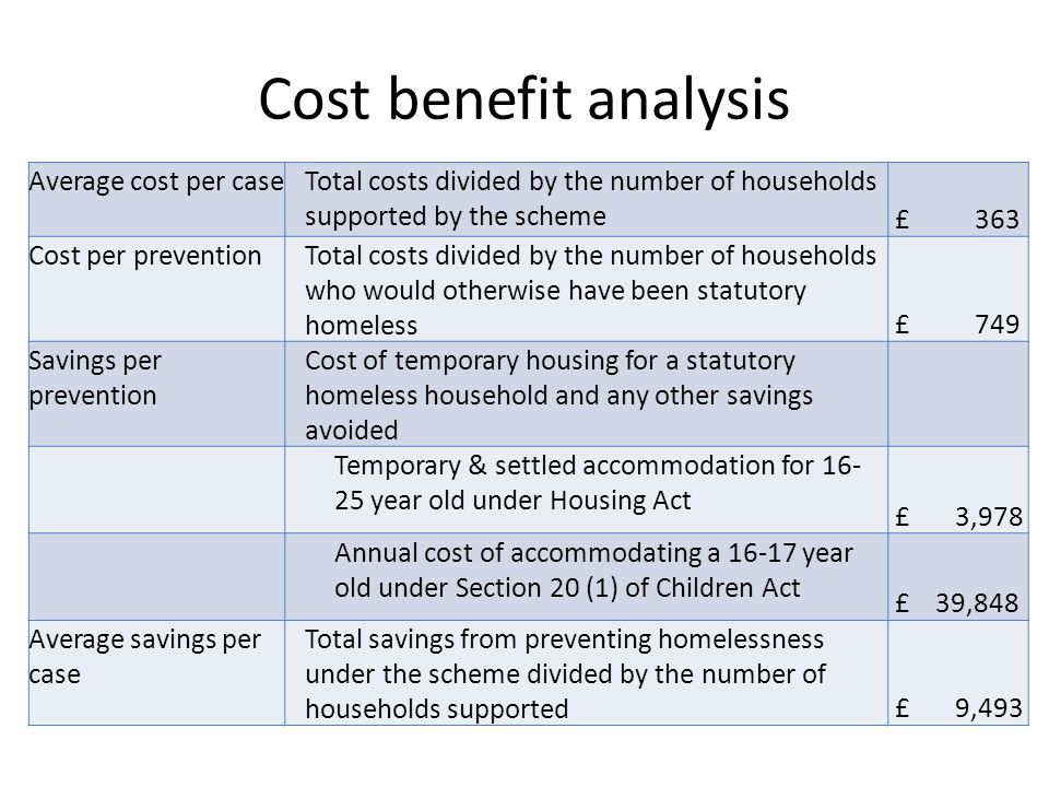 Cost benefit analysis Average cost per caseTotal costs divided by the number of households supported by the scheme £ 363 Cost per preventionTotal costs divided by the number of households who would otherwise have been statutory homeless £ 749 Savings per prevention Cost of temporary housing for a statutory homeless household and any other savings avoided Temporary & settled accommodation for 16- 25 year old under Housing Act £ 3,978 Annual cost of accommodating a 16-17 year old under Section 20 (1) of Children Act £ 39,848 Average savings per case Total savings from preventing homelessness under the scheme divided by the number of households supported £ 9,493