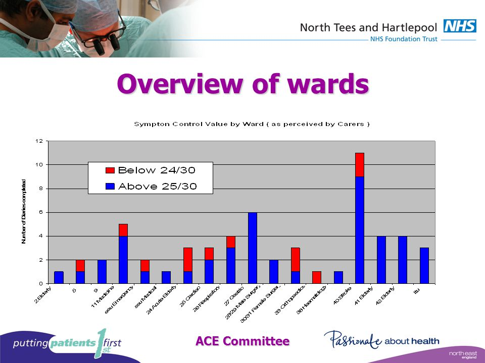 ACE Committee Overview of wards