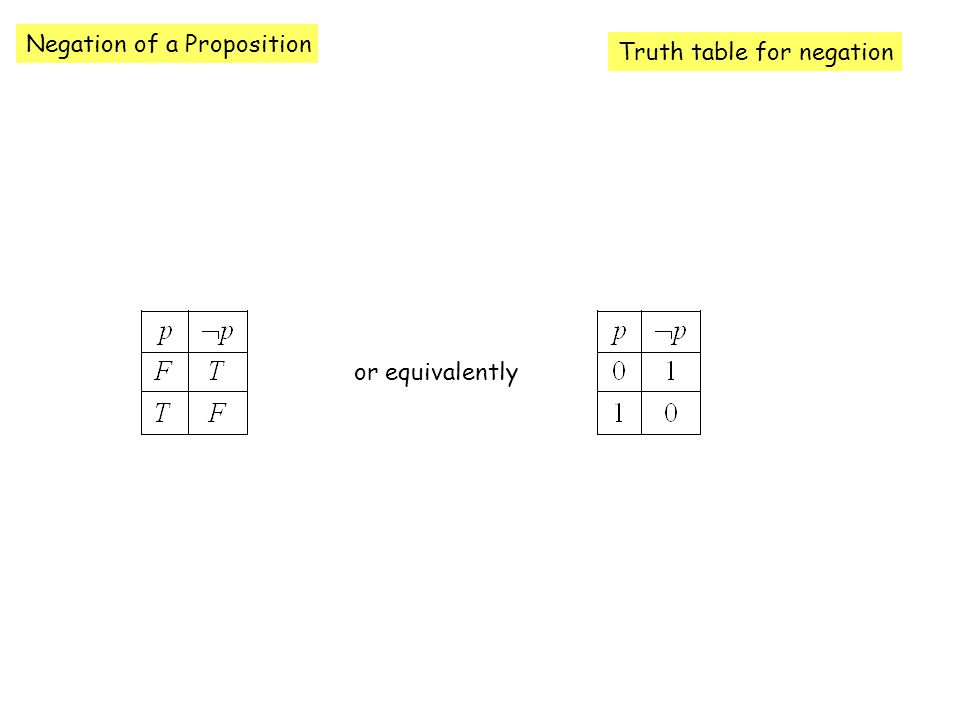 Negation of a Proposition Truth table for negation or equivalently