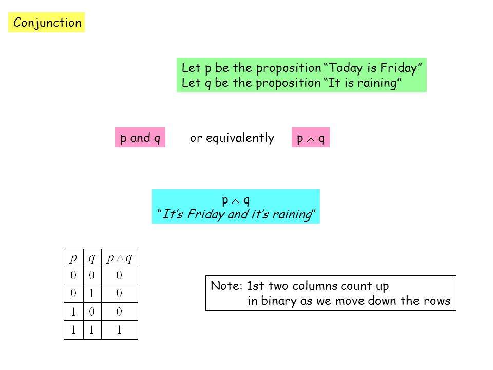 Conjunction Let p be the proposition Today is Friday Let q be the proposition It is raining p and qp  qor equivalently p  q It's Friday and it's raining Note: 1st two columns count up in binary as we move down the rows