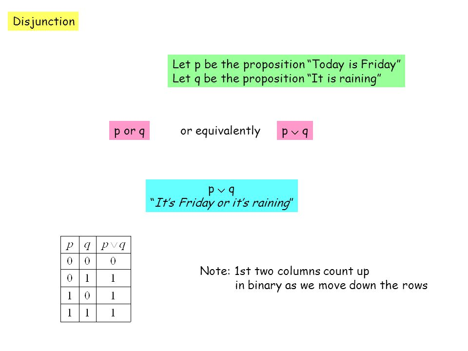 Disjunction Let p be the proposition Today is Friday Let q be the proposition It is raining p or qp  qor equivalently p  q It's Friday or it's raining Note: 1st two columns count up in binary as we move down the rows