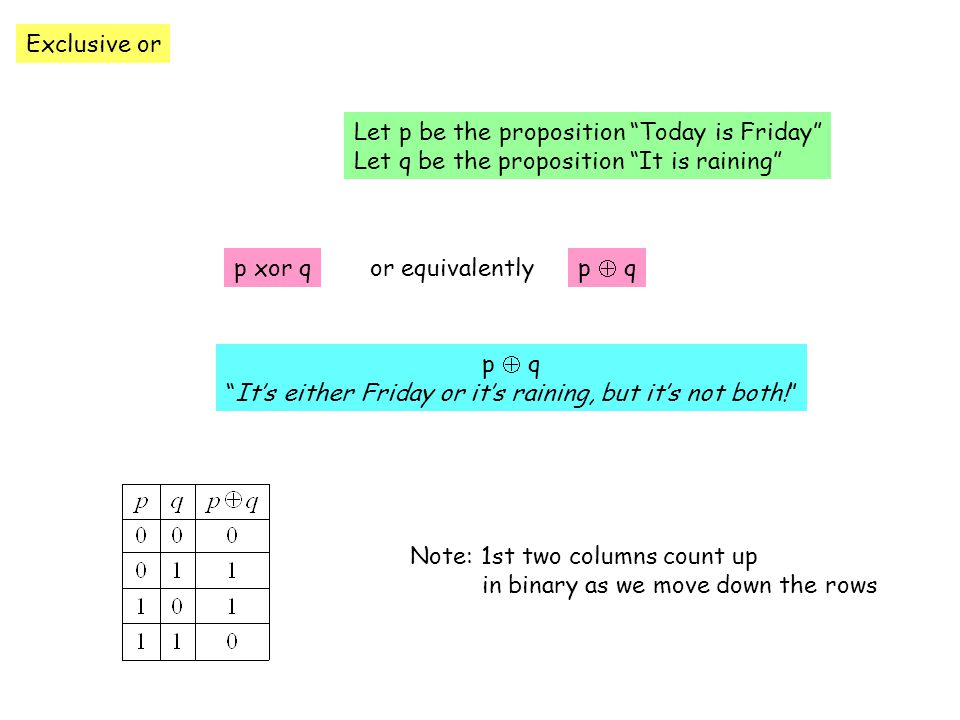 Exclusive or Let p be the proposition Today is Friday Let q be the proposition It is raining p xor qp  qor equivalently p  q It's either Friday or it's raining, but it's not both! Note: 1st two columns count up in binary as we move down the rows