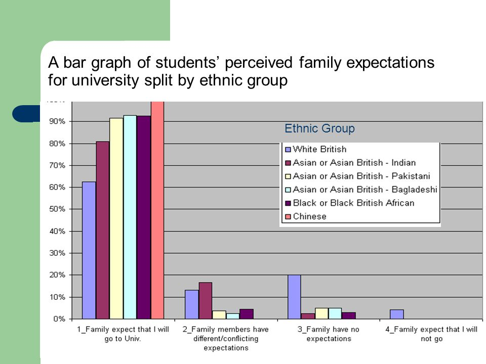 A bar graph of students' perceived family expectations for university split by ethnic group Ethnic Group