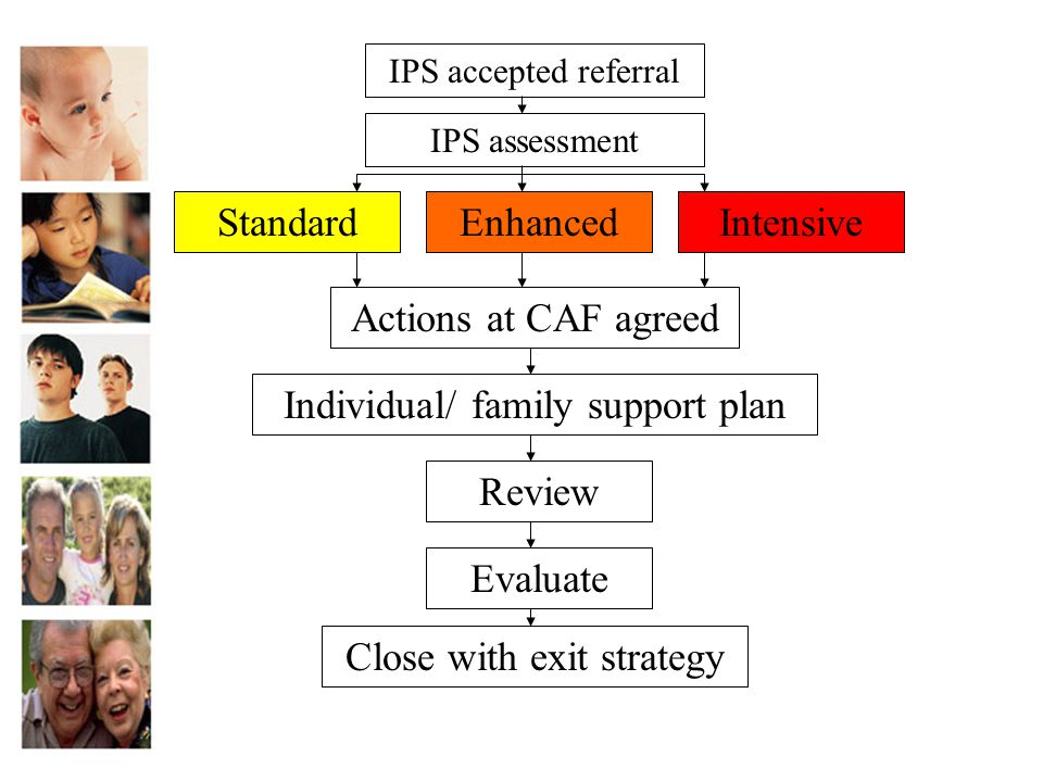 IPS accepted referral StandardEnhancedIntensive Actions at CAF agreed Review Evaluate IPS assessment Individual/ family support plan Close with exit s