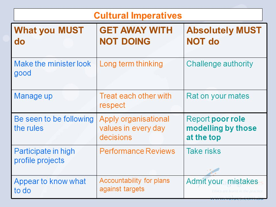 Cultural Imperatives What you MUST do GET AWAY WITH NOT DOING Absolutely MUST NOT do Make the minister look good Long term thinkingChallenge authority Manage upTreat each other with respect Rat on your mates Be seen to be following the rules Apply organisational values in every day decisions Report poor role modelling by those at the top Participate in high profile projects Performance ReviewsTake risks Appear to know what to do Accountability for plans against targets Admit your mistakes